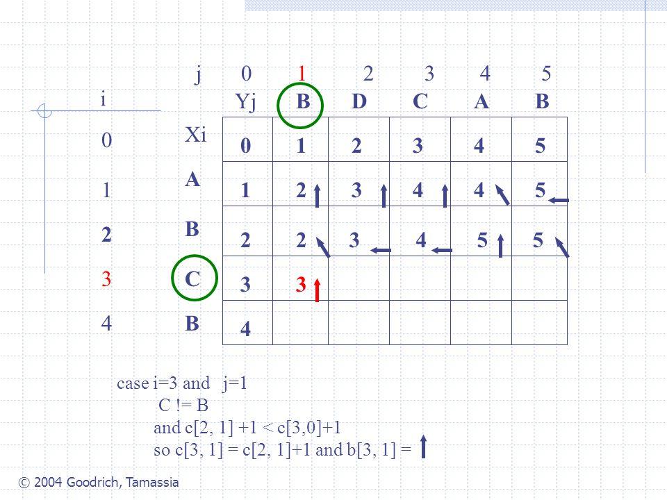 © 2004 Goodrich, Tamassia j 0 1 2 3 4 5 0 1 2 3 4 i Xi A B C B YjBBACD 0 1 54321 4 3 2 34425 2 case i=3 and j=1 C != B and c[2, 1] +1 < c[3,0]+1 so c[3, 1] = c[2, 1]+1 and b[3, 1] = 3455 3