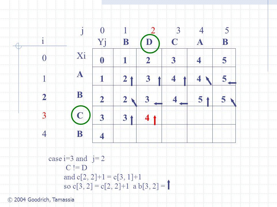 © 2004 Goodrich, Tamassia j 0 1 2 3 4 5 0 1 2 3 4 i Xi A B C B YjBBACD 0 1 54321 4 3 2 34425 2 case i=3 and j= 2 C != D and c[2, 2]+1 = c[3, 1]+1 so c[3, 2] = c[2, 2]+1 a b[3, 2] = 3455 34