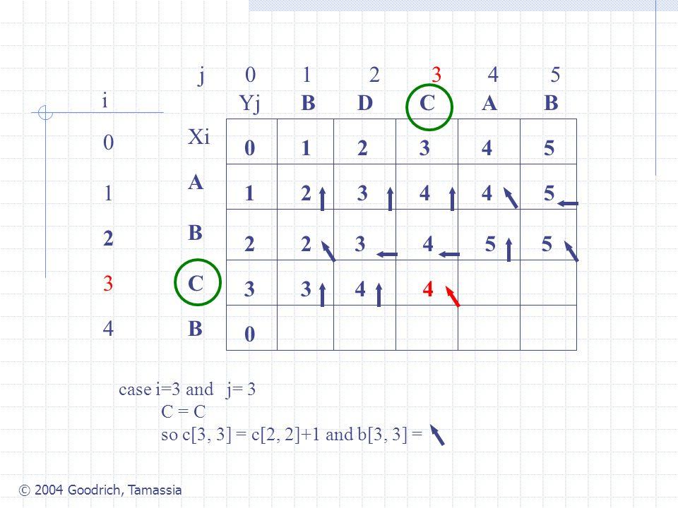 © 2004 Goodrich, Tamassia j 0 1 2 3 4 5 0 1 2 3 4 i Xi A B C B YjBBACD 0 1 54321 0 3 2 34425 2 case i=3 and j= 3 C = C so c[3, 3] = c[2, 2]+1 and b[3,