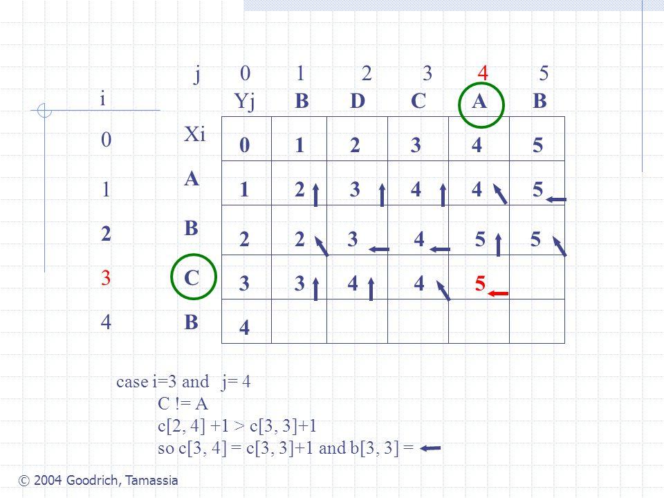 © 2004 Goodrich, Tamassia j 0 1 2 3 4 5 0 1 2 3 4 i Xi A B C B YjBBACD 0 1 54321 4 3 2 34425 2 case i=3 and j= 4 C != A c[2, 4] +1 > c[3, 3]+1 so c[3, 4] = c[3, 3]+1 and b[3, 3] = 3455 3445