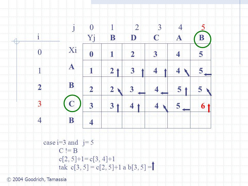 © 2004 Goodrich, Tamassia j 0 1 2 3 4 5 0 1 2 3 4 i Xi A B C B YjBBACD 0 1 54321 4 3 2 34425 2 case i=3 and j= 5 C != B c[2, 5]+1= c[3, 4]+1 tak c[3, 5] = c[2, 5]+1 a b[3, 5] = 3455 34465