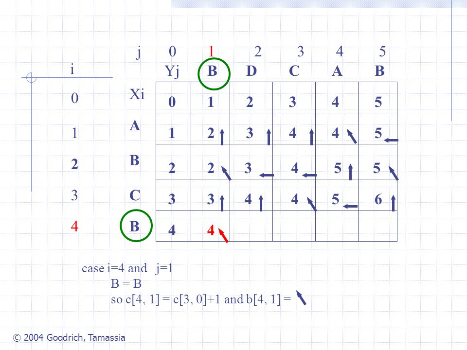 © 2004 Goodrich, Tamassia j 0 1 2 3 4 5 0 1 2 3 4 i Xi A B C B YjBBACD 0 1 54321 4 3 2 34425 2 case i=4 and j=1 B = B so c[4, 1] = c[3, 0]+1 and b[4, 1] = 3455 3445 4 6