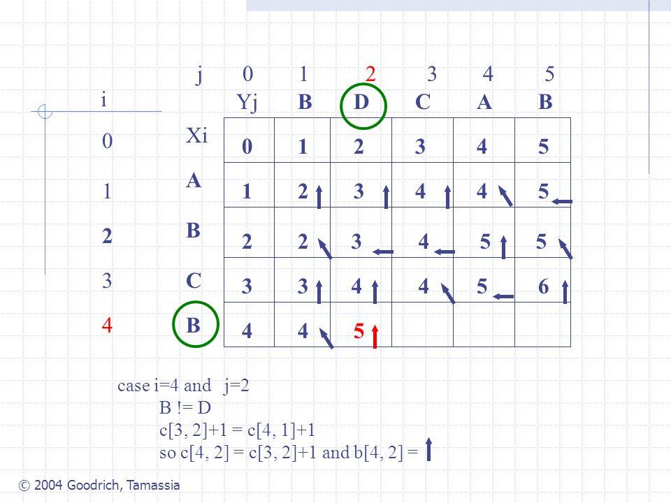 © 2004 Goodrich, Tamassia j 0 1 2 3 4 5 0 1 2 3 4 i Xi A B C B YjBBACD 0 1 54321 4 3 2 34425 2 case i=4 and j=2 B != D c[3, 2]+1 = c[4, 1]+1 so c[4, 2