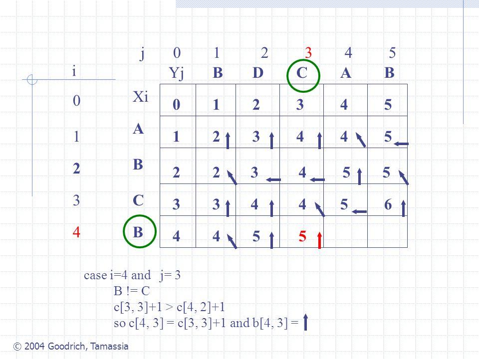 © 2004 Goodrich, Tamassia j 0 1 2 3 4 5 0 1 2 3 4 i Xi A B C B YjBBACD 0 1 54321 4 3 2 34425 2 case i=4 and j= 3 B != C c[3, 3]+1 > c[4, 2]+1 so c[4, 3] = c[3, 3]+1 and b[4, 3] = 3455 3445 545 6
