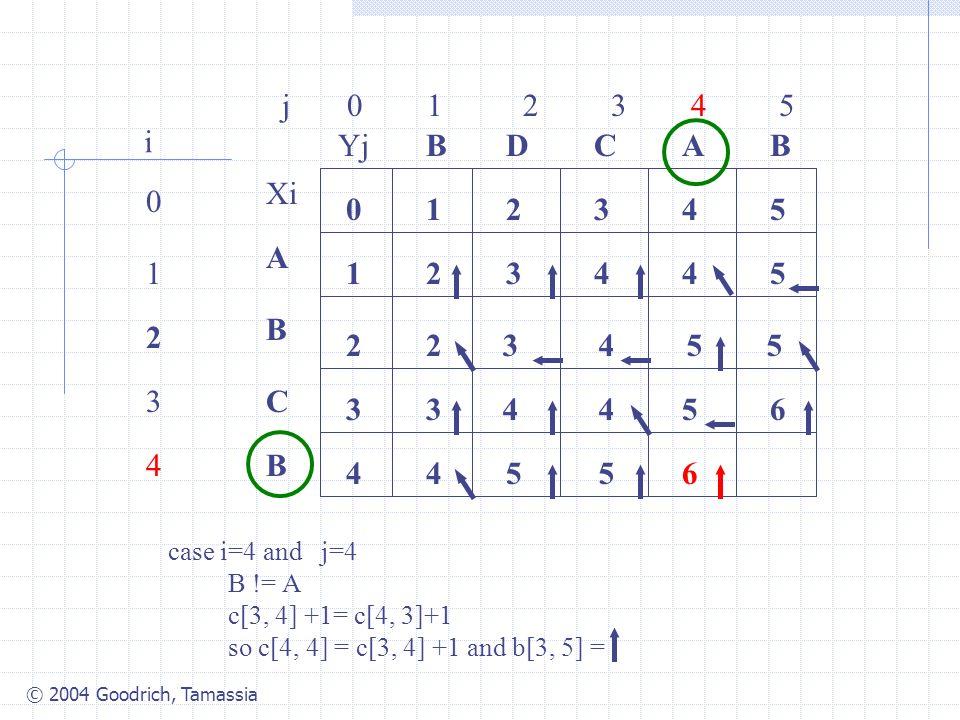 © 2004 Goodrich, Tamassia j 0 1 2 3 4 5 0 1 2 3 4 i Xi A B C B YjBBACD 0 1 54321 4 3 2 34425 2 case i=4 and j=4 B != A c[3, 4] +1= c[4, 3]+1 so c[4, 4