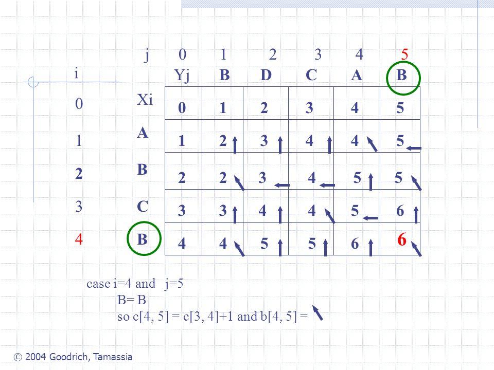 © 2004 Goodrich, Tamassia j 0 1 2 3 4 5 0 1 2 3 4 i Xi A B C B YjBBACD 0 1 54321 4 3 2 34425 2 case i=4 and j=5 B= B so c[4, 5] = c[3, 4]+1 and b[4, 5