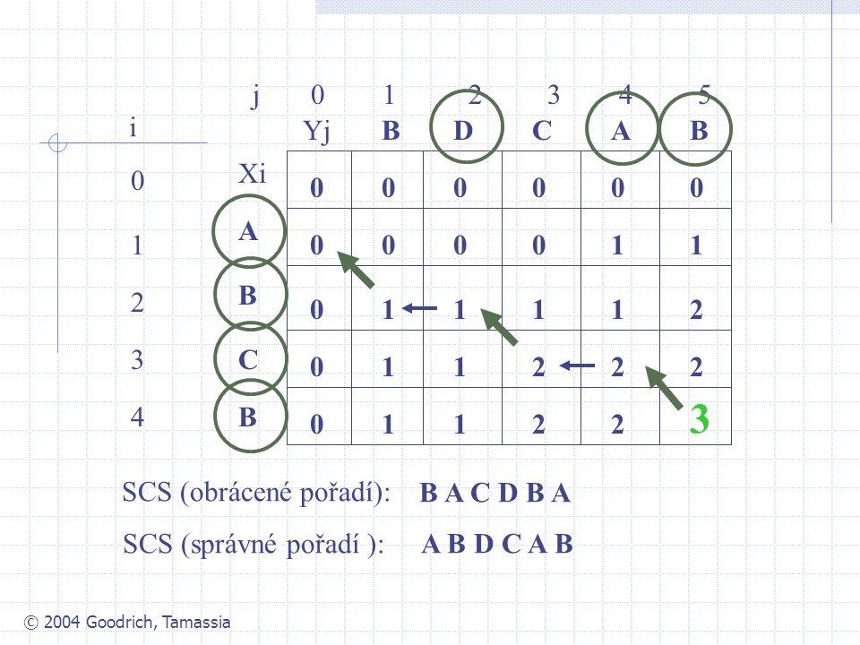© 2004 Goodrich, Tamassia j 0 1 2 3 4 5 0 1 2 3 4 i Xi A B C YjBBACD 0 0 00000 0 0 0 10001 1211 112 1 22 1122 3 B B A C D B A SCS (obrácené pořadí): S
