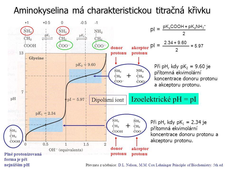 Aminokyselina má charakteristickou titračná křivku Plně protonizovaná forma je při nejnižším pH Při pH, kdy pK 1 = 2.34 je přítomná ekvimolární koncentrace donoru protonu a akceptoru protonu.