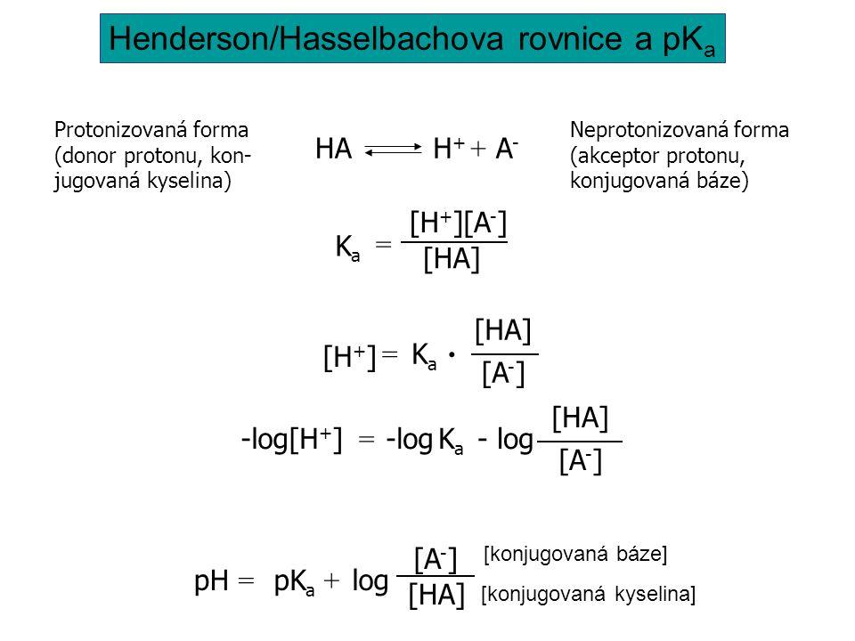 Protonizovaná forma (donor protonu, kon- jugovaná kyselina) Neprotonizovaná forma (akceptor protonu, konjugovaná báze) HAH+H+ A-A- + KaKa [HA] [H+][H+][A-][A-] = pH = pK a log [A-][A-] [HA] + Henderson/Hasselbachova rovnice a pK a [konjugovaná báze] [konjugovaná kyselina] = KaKa [H + ].