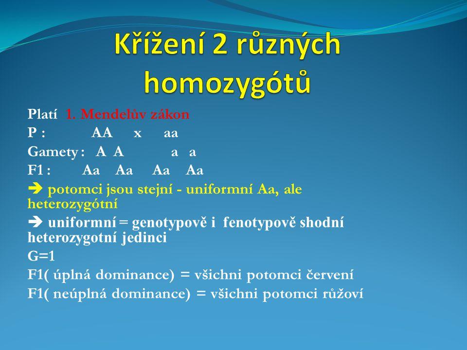Platí 1. Mendelův zákon P : AA x aa Gamety : A A a a F1 : Aa Aa Aa Aa  potomci jsou stejní - uniformní Aa, ale heterozygótní  uniformní = genotypově