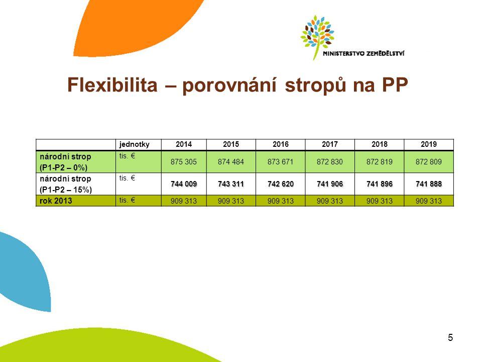 Flexibilita – porovnání stropů na PP jednotky201420152016201720182019 národní strop (P1-P2 – 0%) tis.