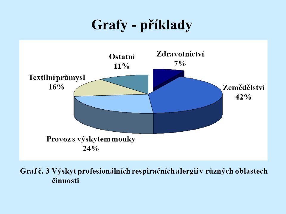 Zdravotnictví 7% Zemědělství 42% Provoz s výskytem mouky 24% Textilní průmysl 16% Ostatní 11% Graf č. 3 Výskyt profesionálních respiračních alergií v