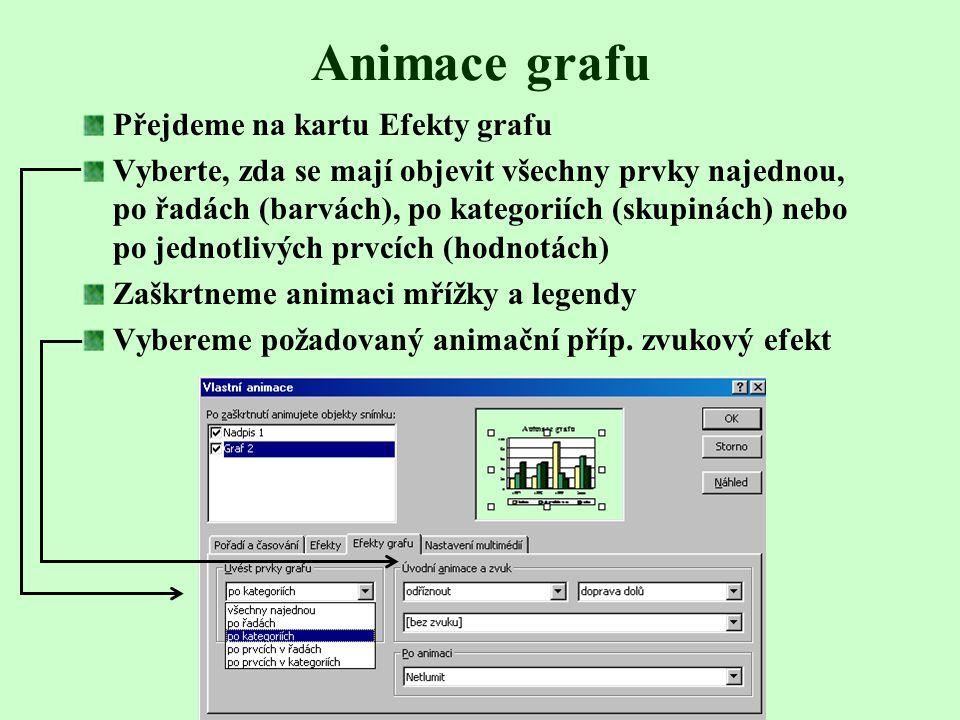 Animace grafu