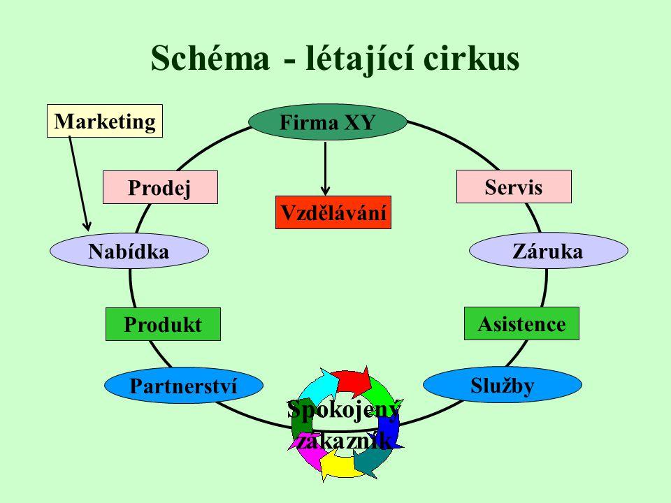 Přejdeme na kartu Efekty grafu Vyberte, zda se mají objevit všechny prvky najednou, po řadách (barvách), po kategoriích (skupinách) nebo po jednotlivý