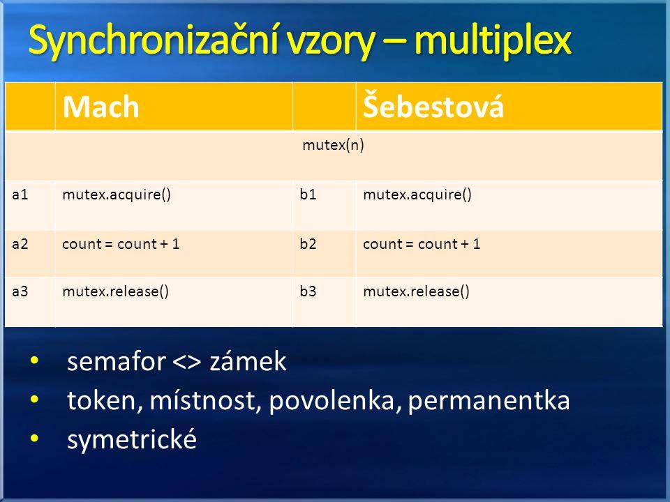 semafor <> zámek token, místnost, povolenka, permanentka symetrické MachŠebestová mutex(n) a1mutex.acquire()b1mutex.acquire() a2count = count + 1b2cou