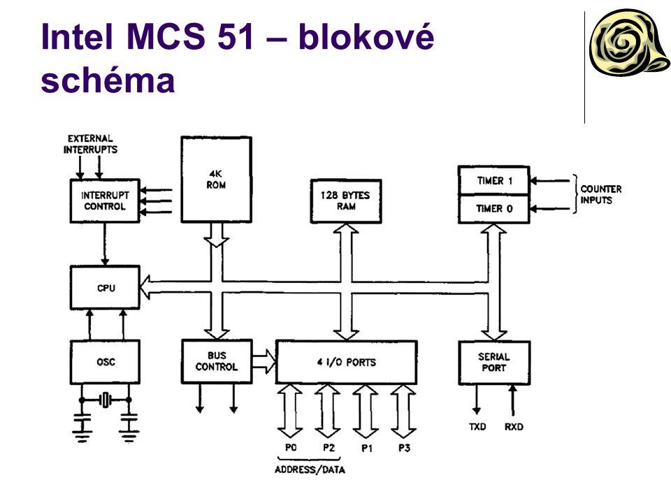 Intel MCS 51 – rozdělení paměti