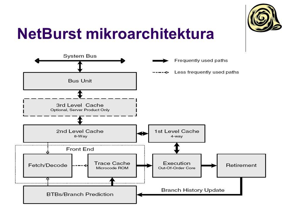 NetBurst mikroarchitektura