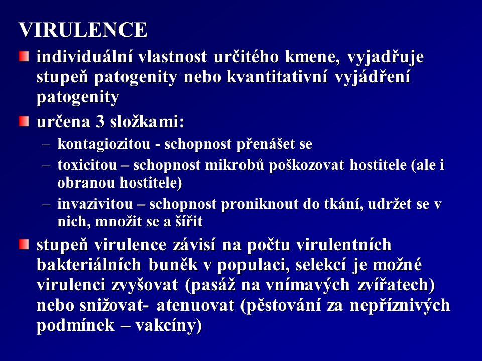 VIRULENCE individuální vlastnost určitého kmene, vyjadřuje stupeň patogenity nebo kvantitativní vyjádření patogenity určena 3 složkami: –kontagiozitou