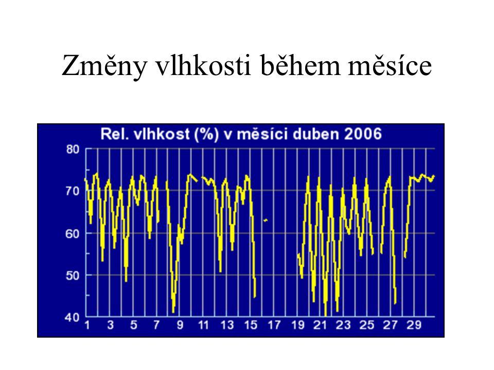 Změny vlhkosti během měsíce