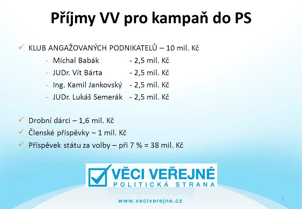 6 Členové KAP Michal Babák- daňové poradenství.
