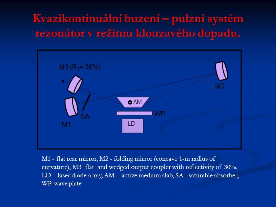 Kvazikontinuální buzení – pulzní systém rezonátor v režimu klouzavého dopadu. M1 - flat rear mirror, M2 - folding mirror (concave 1-m radius of curvat