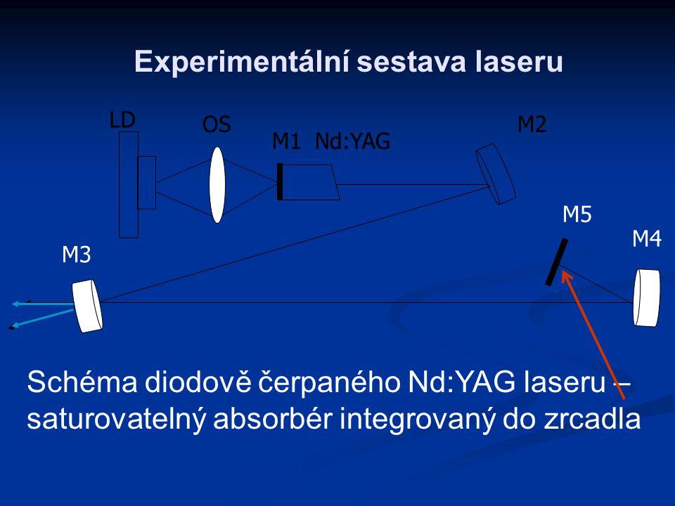Experimentální sestava laseru Schéma diodově čerpaného Nd:YAG laseru – saturovatelný absorbér integrovaný do zrcadla LD OS M1 M2 Nd:YAG M5 M4 M3
