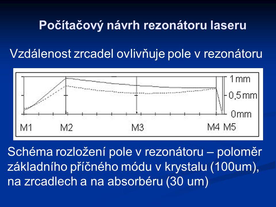 Počítačový návrh rezonátoru laseru Schéma rozložení pole v rezonátoru – poloměr základního příčného módu v krystalu (100um), na zrcadlech a na absorbé