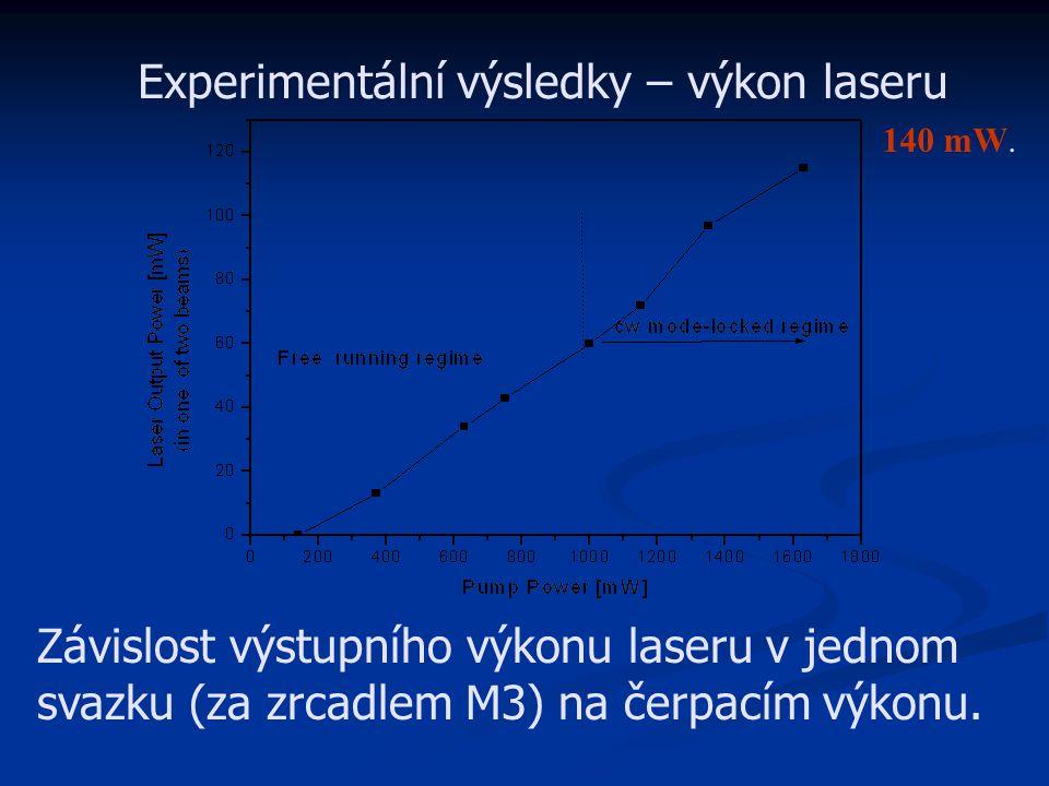 Experimentální výsledky – výkon laseru Závislost výstupního výkonu laseru v jednom svazku (za zrcadlem M3) na čerpacím výkonu. 140 mW.