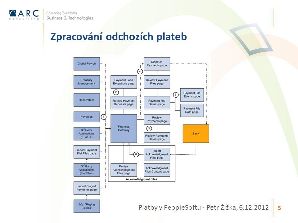 Zpracování odchozích plateb Platby v PeopleSoftu - Petr Žižka, 6.12.2012 5