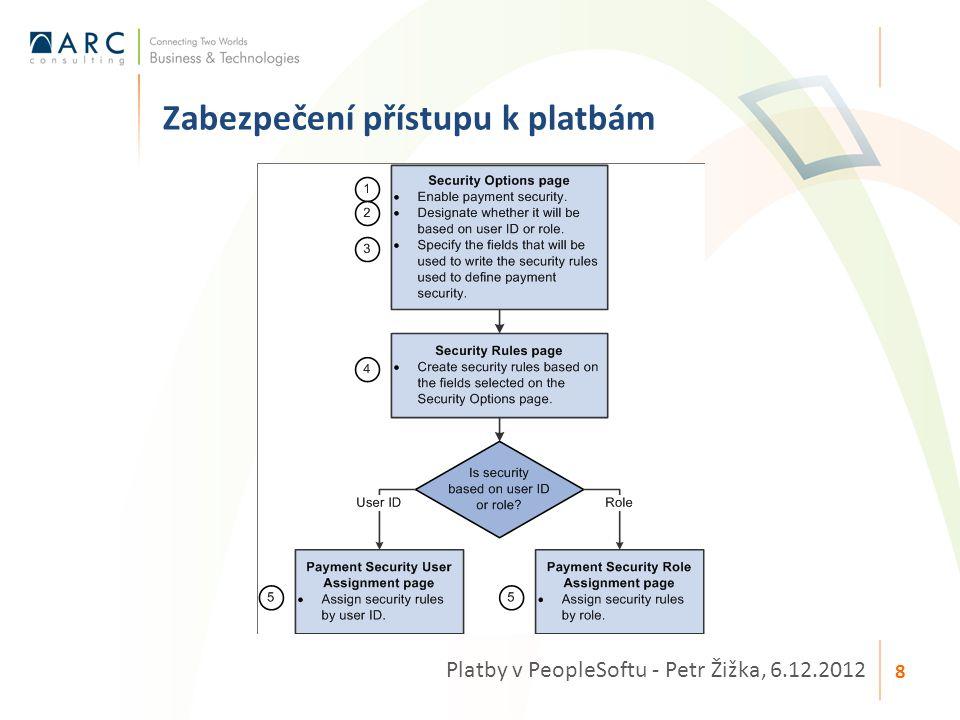Zabezpečení přístupu k platbám Platby v PeopleSoftu - Petr Žižka, 6.12.2012 8