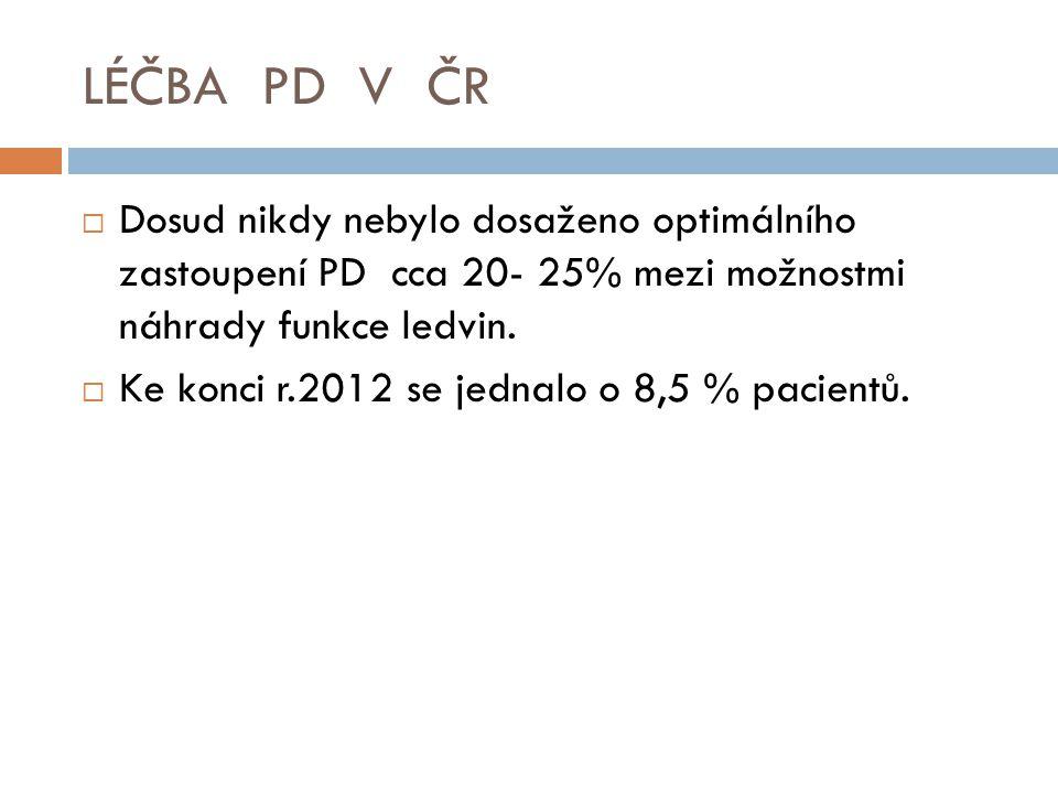LÉČBA PD V ČR  Dosud nikdy nebylo dosaženo optimálního zastoupení PD cca 20- 25% mezi možnostmi náhrady funkce ledvin.  Ke konci r.2012 se jednalo o
