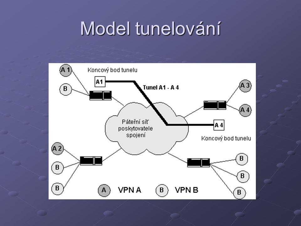Model tunelování