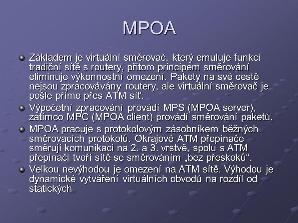 MPOA Základem je virtuální směrovač, který emuluje funkci tradiční sítě s routery, přitom principem směrování eliminuje výkonnostní omezení.