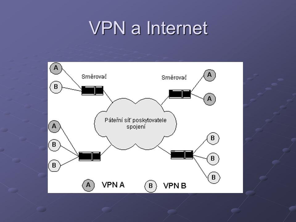 Typologie VPN Podle požadavků (např.