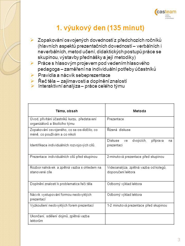 3 Téma, obsah Metoda Úvod, přivítání účastníků kurzu, představení organizátorů a školícího týmu Prezentace Zopakování osvojeného, co se osvědčilo, co