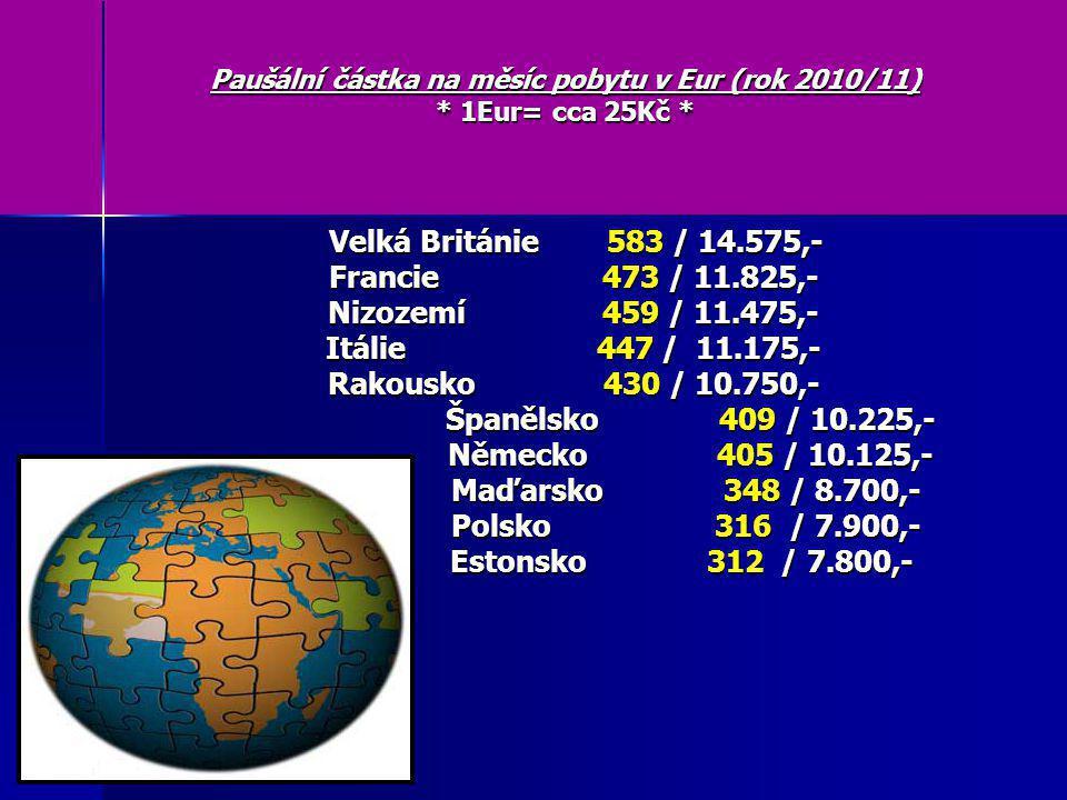 Paušální částka na měsíc pobytu v Eur (rok 2010/11) * 1Eur= cca 25Kč * Velká Británie 583 / 14.575,- Velká Británie 583 / 14.575,- Francie 473 / 11.825,- Francie 473 / 11.825,- Nizozemí 459 / 11.475,- Nizozemí 459 / 11.475,- Itálie 447 / 11.175,- Itálie 447 / 11.175,- Rakousko 430 / 10.750,- Rakousko 430 / 10.750,- Španělsko 409 / 10.225,- Španělsko 409 / 10.225,- Německo 405 / 10.125,- Německo 405 / 10.125,- Maďarsko 348 / 8.700,- Maďarsko 348 / 8.700,- Polsko 316 / 7.900,- Polsko 316 / 7.900,- Estonsko 312 / 7.800,- Estonsko 312 / 7.800,-
