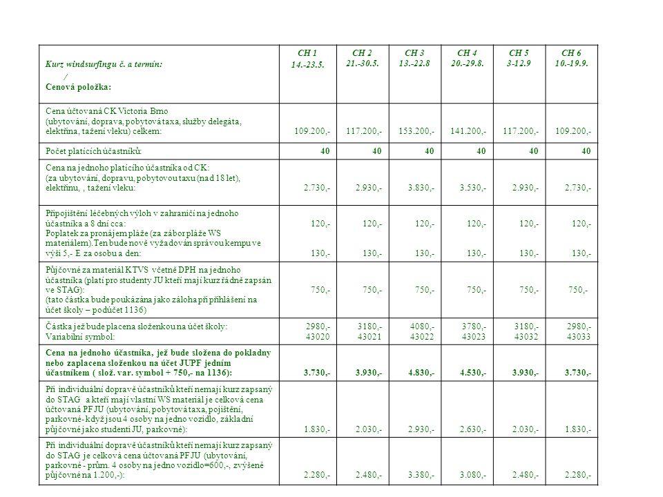 Rozpočet kurzů windsurfingu KTVS v roce 2010 ( rozklíčování plateb jednotlivých účastníků) Kurz windsurfingu č. a termín: / Cenová položka: CH 1 14.-2