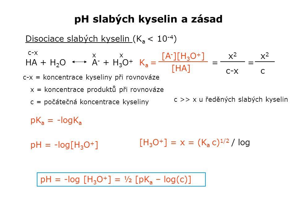pH slabých kyselin a zásad Disociace slabých kyselin (K a < 10 -4 ) HA + H 2 O A - + H 3 O + K a = = = [A - ][H 3 O + ] [HA] c-x xx x2x2 c-x = koncentrace kyseliny při rovnováze x = koncentrace produktů při rovnováze c-x c = počátečná koncentrace kyseliny c >> x u ředěných slabých kyselin x2x2 c pK a = -logK a pH = -log[H 3 O + ] [H 3 O + ] = x = (K a c) 1/2 / log pH = -log [H 3 O + ] = ½ [pK a – log(c)]