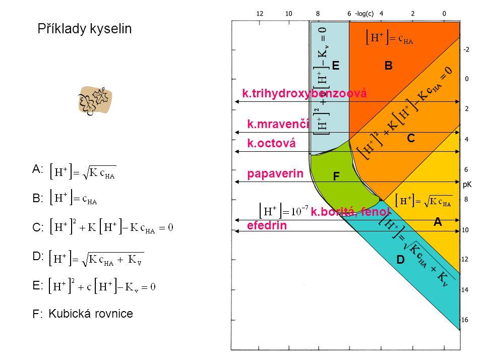 Kubická rovnice A C D E F A: B: C: D: E: F: B Příklady kyselin k.boritá, fenol k.octová k.trihydroxybenzoová papaverin efedrin k.mravenčí