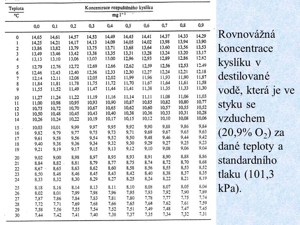 Rovnovážná koncentrace kyslíku v destilované vodě, která je ve styku se vzduchem (20,9% O 2 ) za dané teploty a standardního tlaku (101,3 kPa).