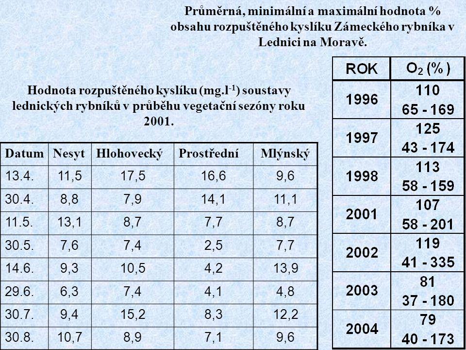 Hodnota rozpuštěného kyslíku (mg.l -1 ) soustavy lednických rybníků v průběhu vegetační sezóny roku 2001. DatumNesytHlohoveckýProstředníMlýnský 13.4.1
