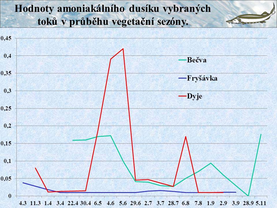 Hodnoty amoniakálního dusíku vybraných toků v průběhu vegetační sezóny.