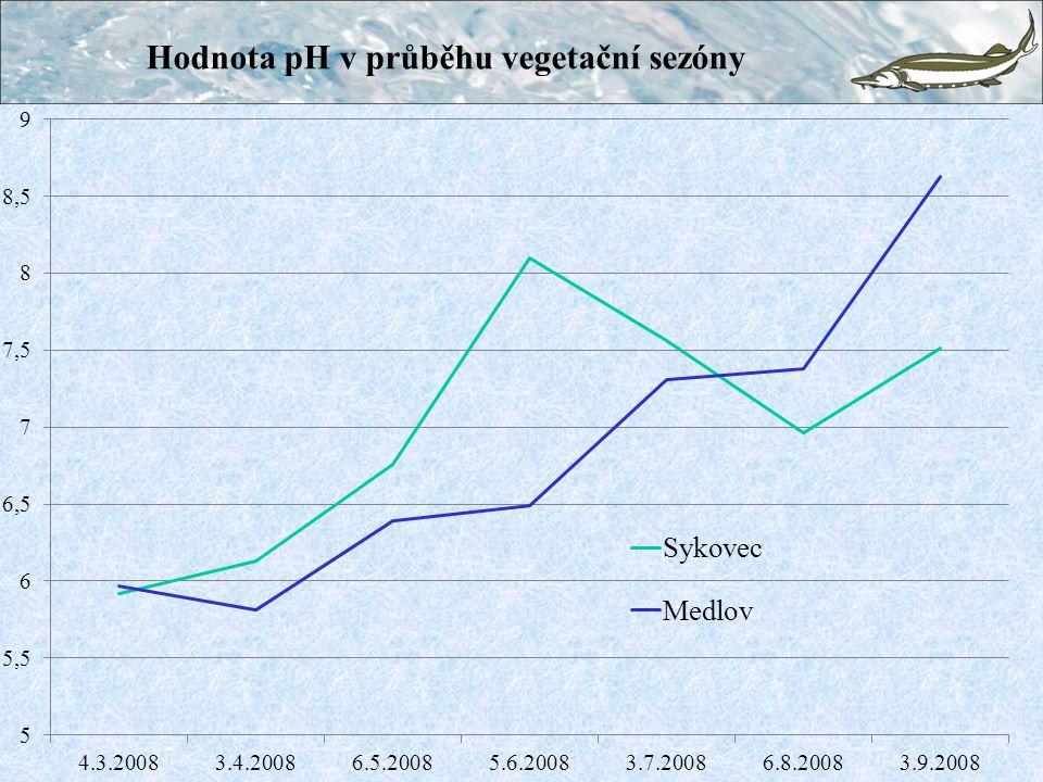 Hodnota pH v průběhu vegetační sezóny