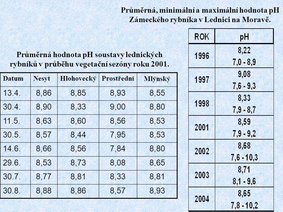 Průměrná hodnota pH soustavy lednických rybníků v průběhu vegetační sezóny roku 2001. DatumNesytHlohoveckýProstředníMlýnský 13.4.8,868,858,938,55 30.4