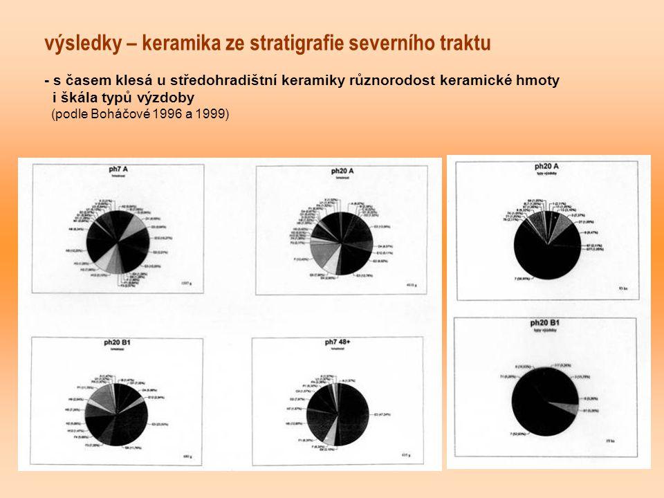výsledky – keramika ze stratigrafie severního traktu - s časem klesá u středohradištní keramiky různorodost keramické hmoty i škála typů výzdoby (podle Boháčové 1996 a 1999)