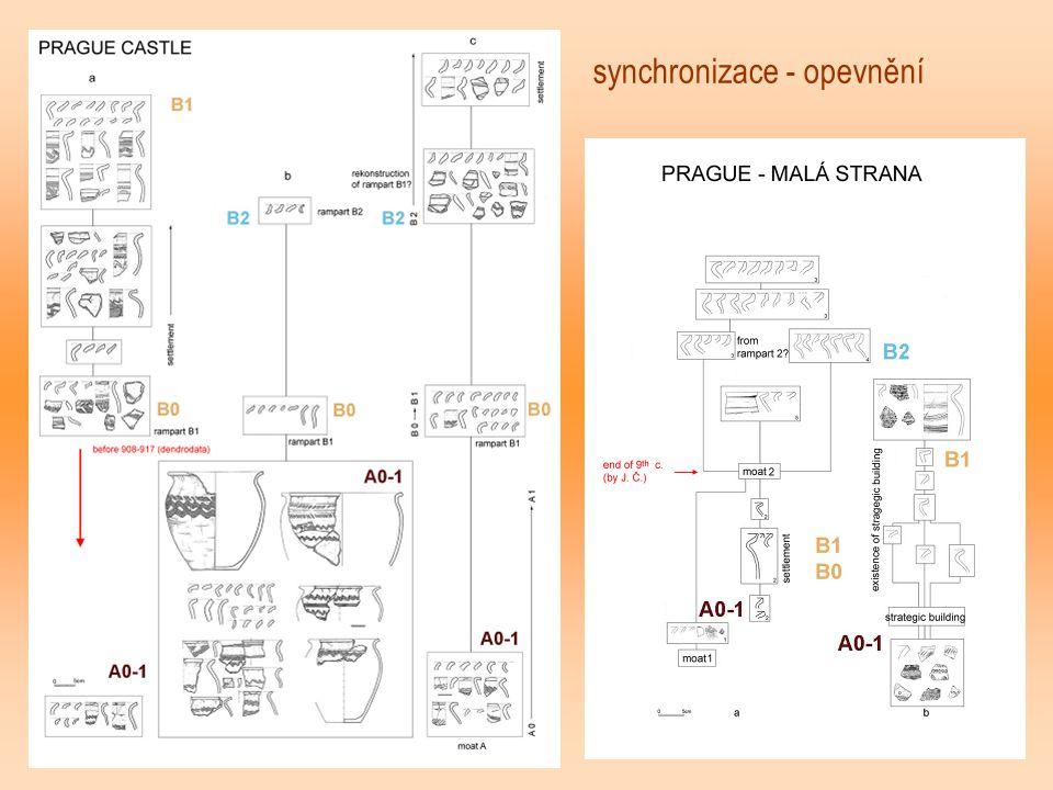 synchronizace - opevnění