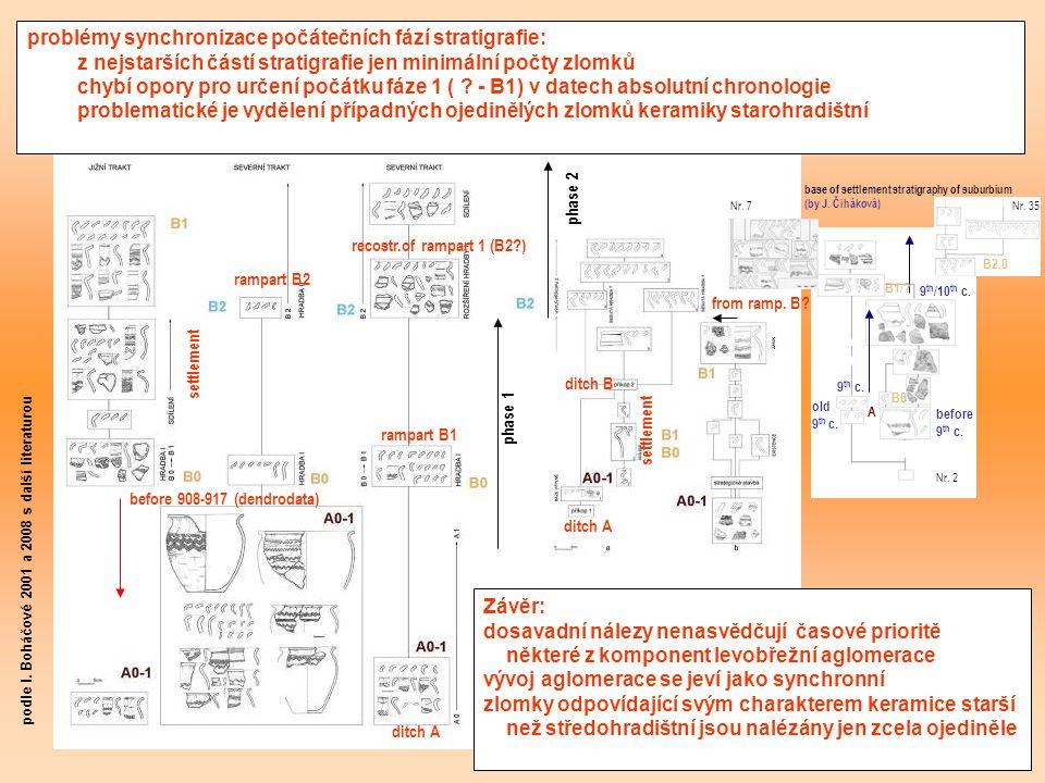 synchronizace nejstarších vývojových etap pražské levobřežní aglomerace Pražský hrad Malá Strana podle I. Boháčové 2001 a 2008 s další literaturou dit