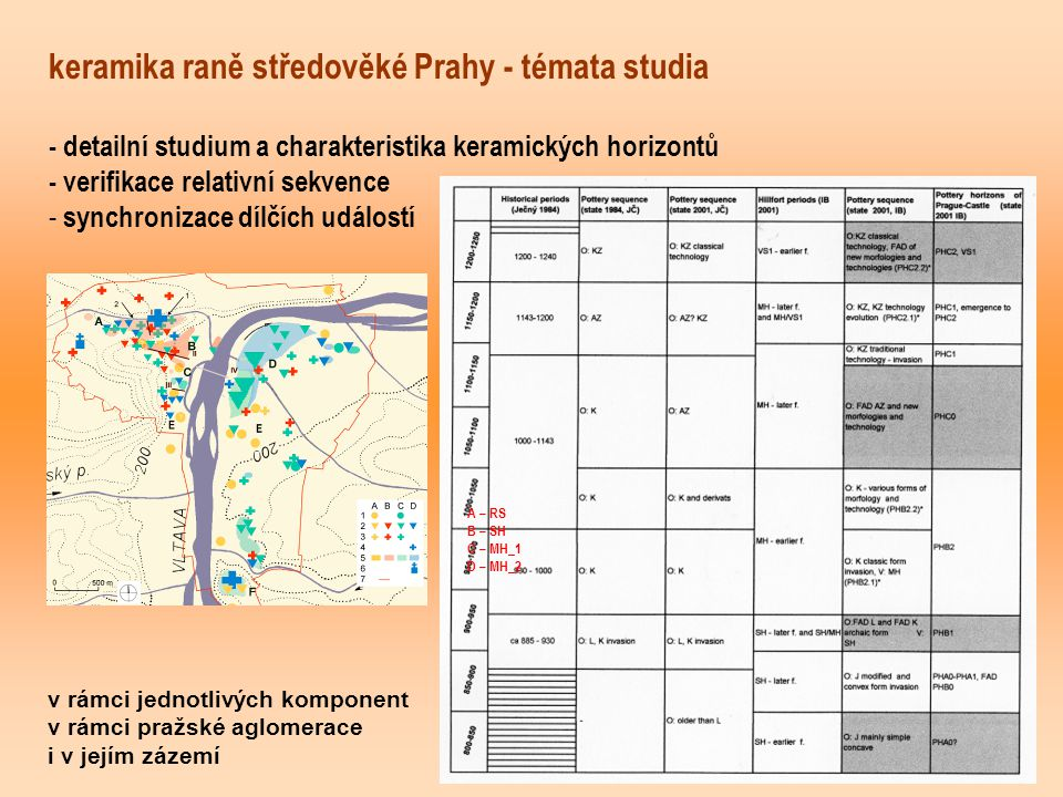 keramika raně středověké Prahy - témata studia - detailní studium a charakteristika keramických horizontů - verifikace relativní sekvence - synchronizace dílčích událostí v rámci jednotlivých komponent v rámci pražské aglomerace i v jejím zázemí A – RS B – SH C – MH_1 D – MH_2