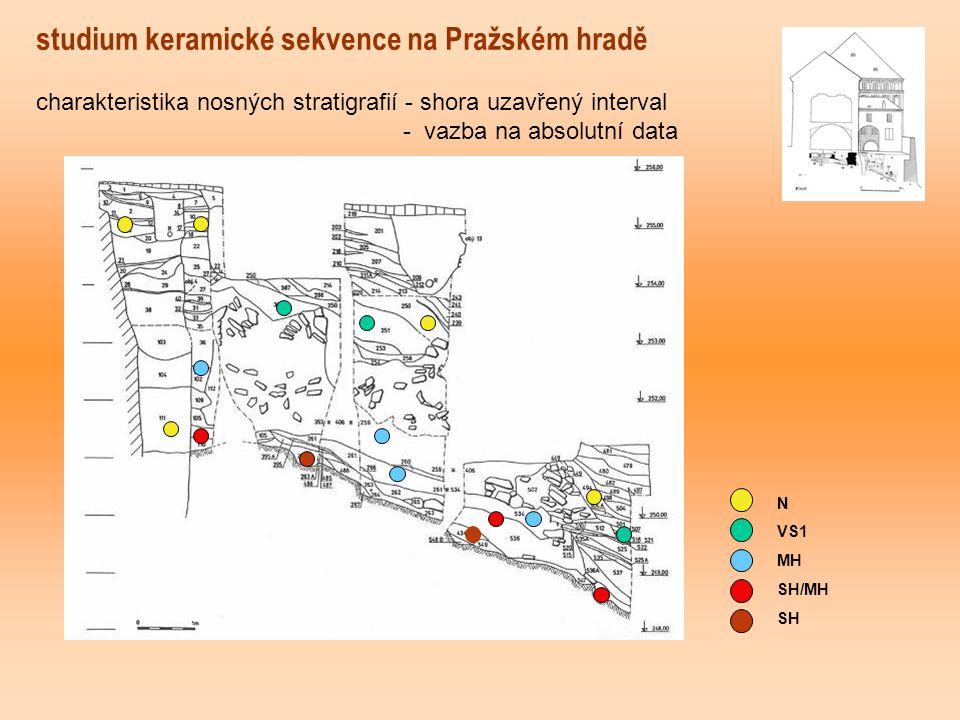 studium keramické sekvence na Pražském hradě N VS1 MH SH/MH SH charakteristika nosných stratigrafií - shora uzavřený interval - vazba na absolutní data