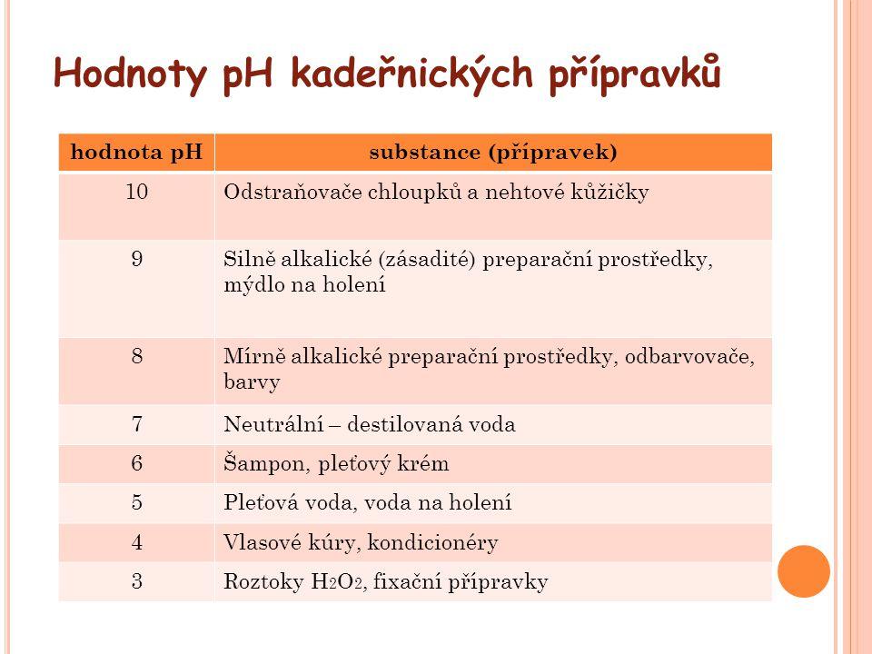Hodnoty pH kadeřnických přípravků hodnota pHsubstance (přípravek) 10Odstraňovače chloupků a nehtové kůžičky 9Silně alkalické (zásadité) preparační pro